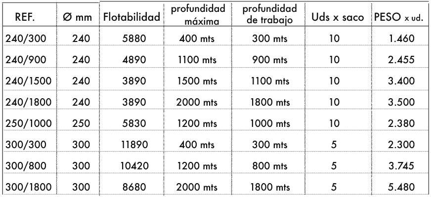 datos prof. alta y medias 240-300