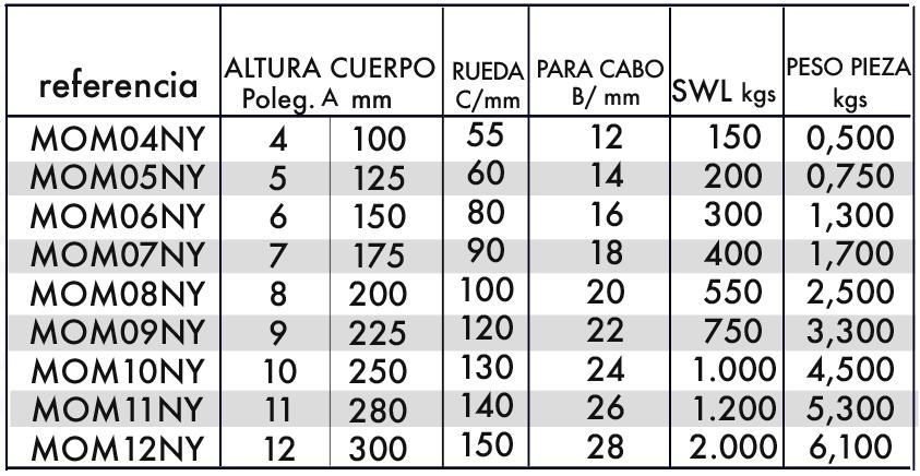 polea-ojo-giratorio